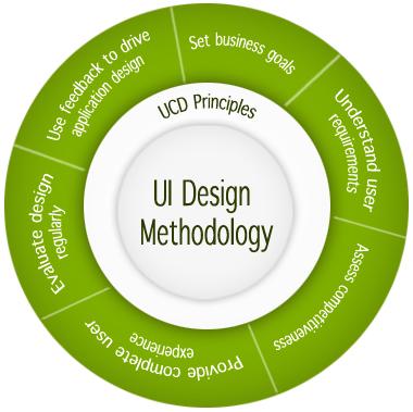 ui development methodology UI Design Methodology