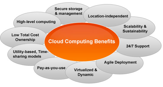 highlevel Cloud Computing